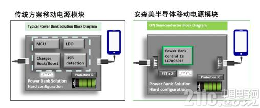 安森美半导体打造行业首款支持快充的智能单芯片移动电源方案
