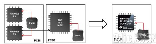 以CMOS技术实现的微型化毫米波传感器