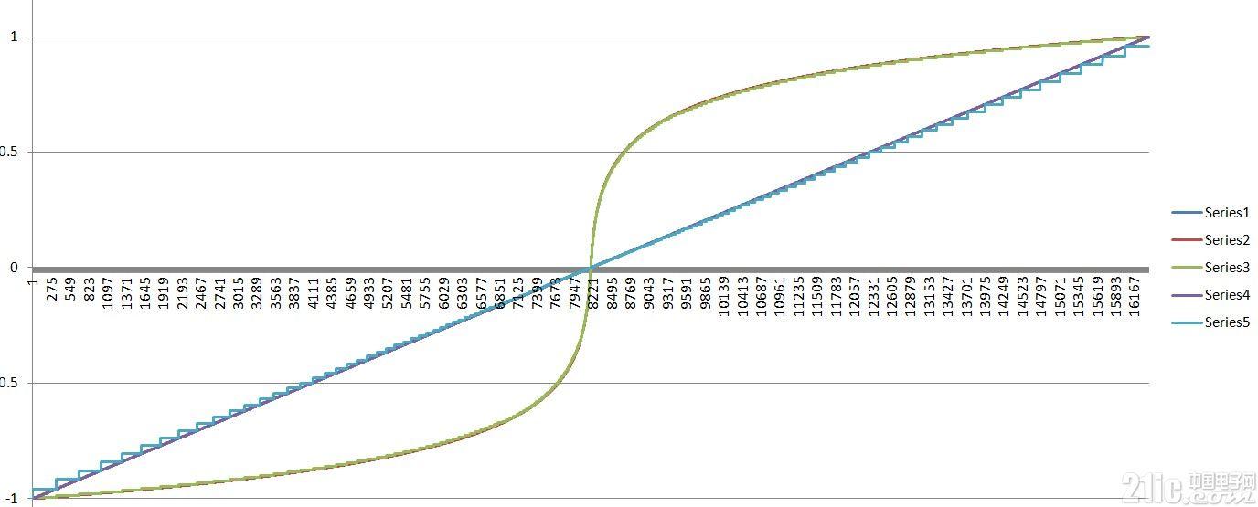 uLaw的编解码数据曲线.jpg