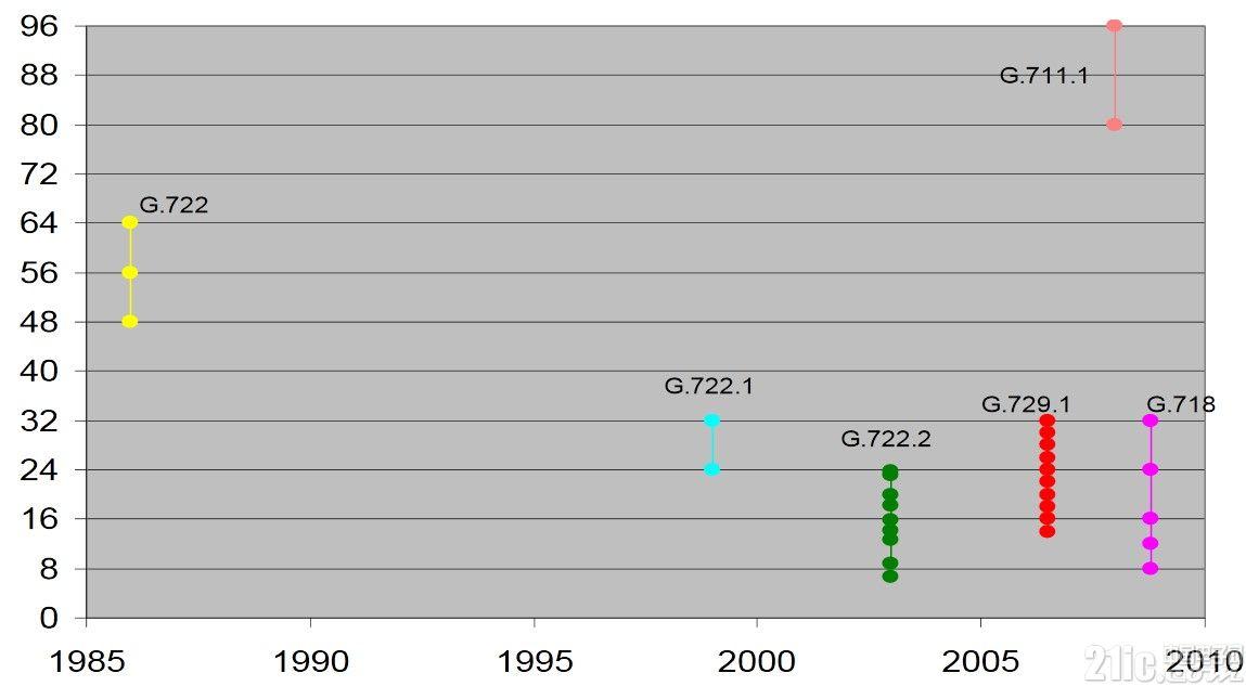 ITU宽带音频算法标准.jpg
