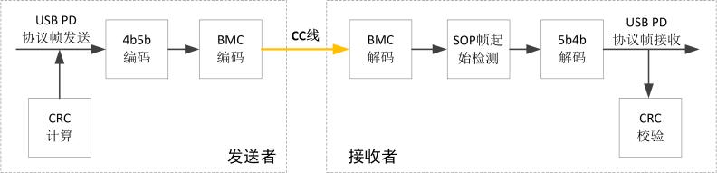 致远电子发布USB-PD快充测试方案