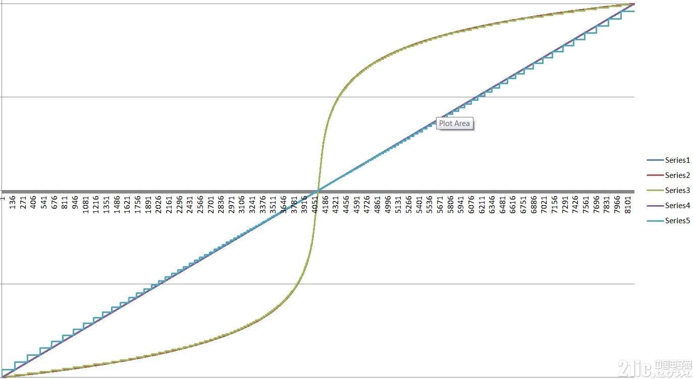 从-1至1的PCM数据的ALaw编解码曲线.jpg