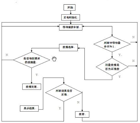单片机控制流程图图片
