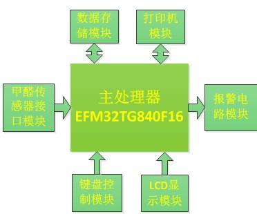 基于EFM32TG840F16室内甲醛检测仪设计方案