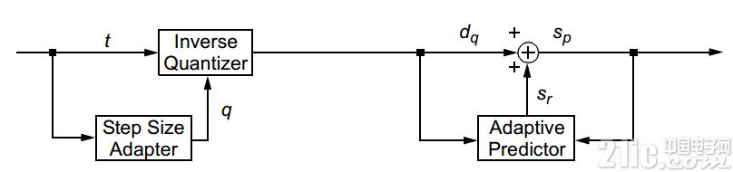 decode_adpcm_block_algorithm.png