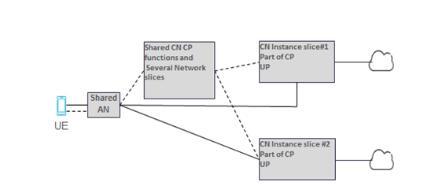 网络切片将成5G理想架构 商用部署仍面临多重挑战