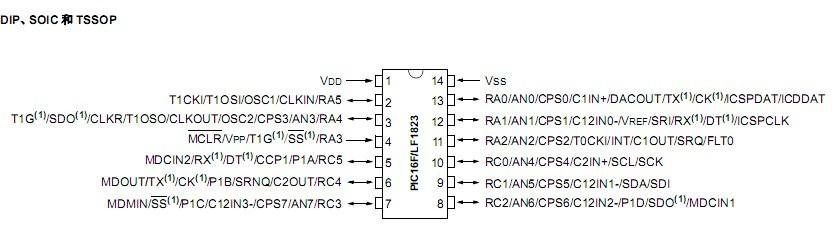 单片机基础之PIC单片机之I/O控制
