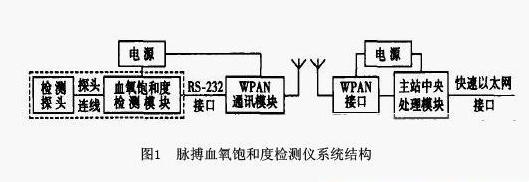 WPAN脉搏血氧饱和度检测仪设计