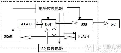 DSP信号采集电平转换电路设计图