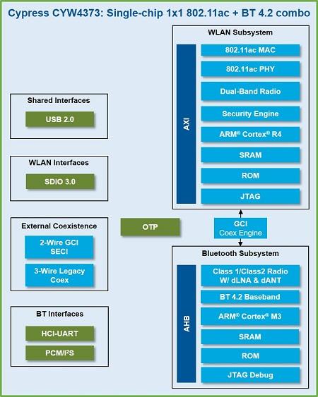 赛普拉斯推出全新高性能802.11ac Wi-Fi解决方案