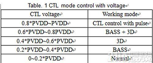 HT97230:低音增强的免电容高保真耳机放大器解决方案
