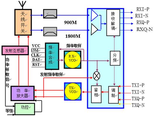 图解手机射频电路的设计原理及应用