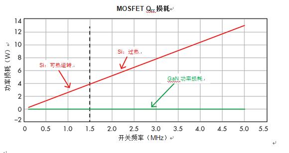 用GaN重新考虑功率密度