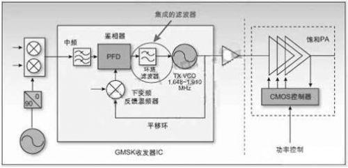 手机射频电路四种架构详解