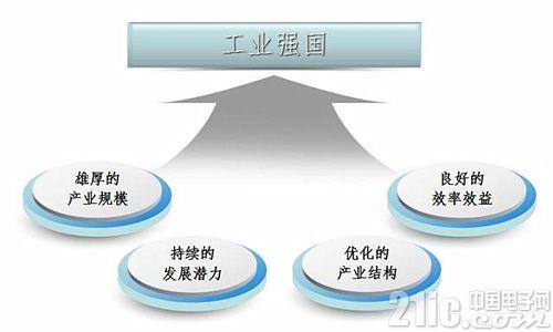 论中国制造2025的实现之路