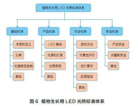 植物生长用LED光照标准进展及体系建议