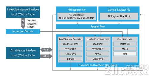 Cadence推出针对最新移动和家庭娱乐应用的Tensilica HiFi 3z DSP架构
