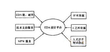 EDA平台的构建与实现