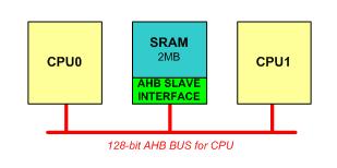 基带处理芯片共享高速存储器模块设计