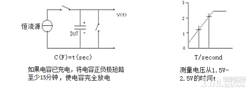 超级电容测试及应用