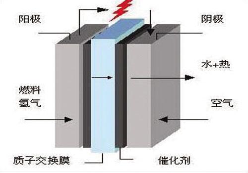 电池研究新突破 质子交换膜燃料清洁还高效