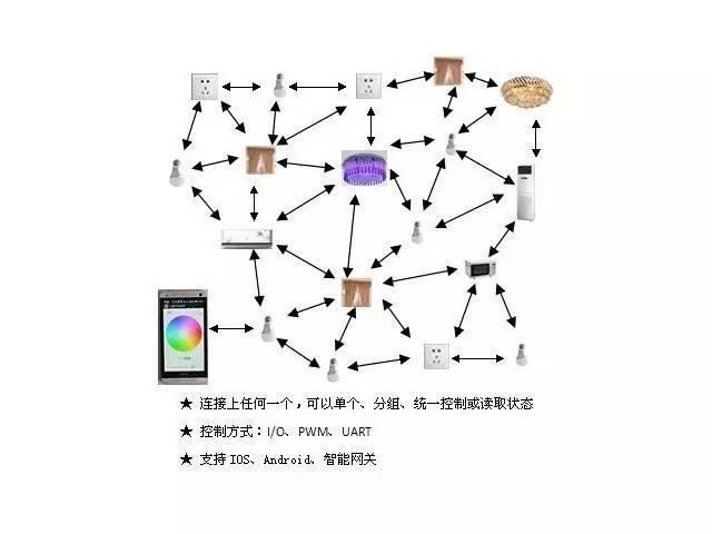 蓝牙Mesh网状网络对物联网有哪些影响?SKYLAB来告诉你
