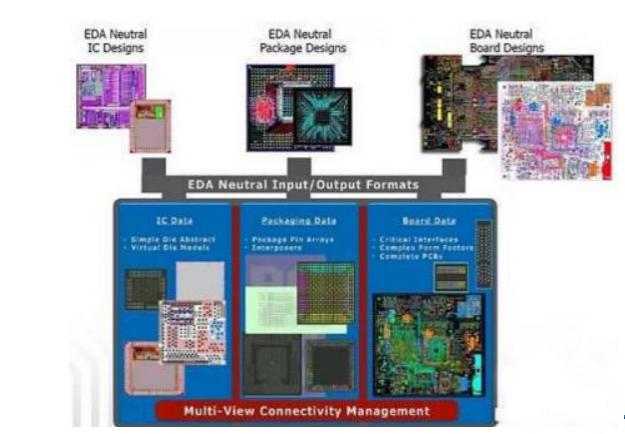 隔行不隔山 PCB系统设计软件让设计飞起来