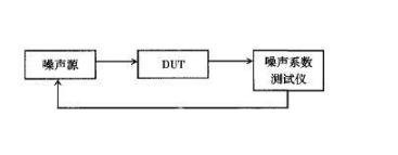 噪声系数测量的三种典型方法