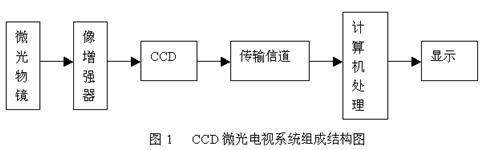 CCD图像传感器在微光电视系统中的应用