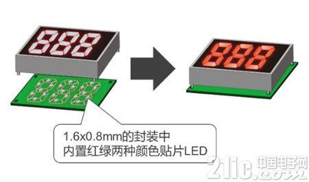 "ROHM开发出业界最小级别的小型轻薄双色贴片LED""SML-D22MUW"" 有助于工业设备和消费电子设备等的显示面板实现多色化、薄型化"