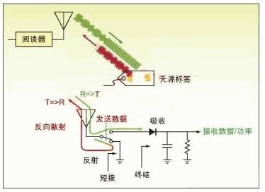 浅析射频标识RFID测试技术