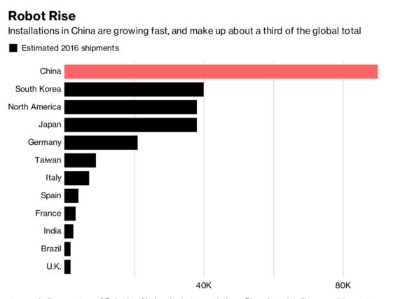 机器人产业大而不强 中国的智能机器人路在何方?