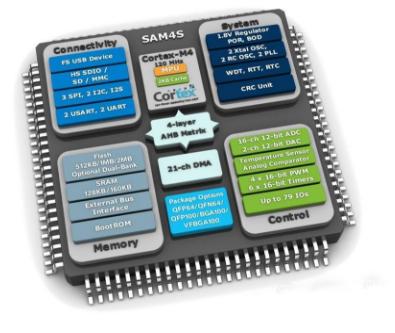 解读芯片硬件成本之外的软性成本