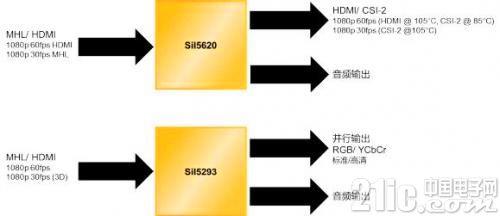 FPGA桥接解决方案可应用于汽车各个领域