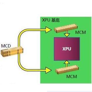 """为XPU""""最后一英寸""""降耗        Vicor合封供电方案提升数据中心能效"""