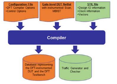 借助硬件加速仿真将 DFT 用于芯片设计