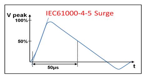 原来全是套路!三个经典的RS-485端口EMC防护方案详解(上)
