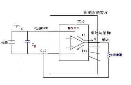 集成电路电磁干扰EMC测试方法