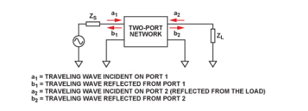 利用S参数对射频开关模型进行高频验证