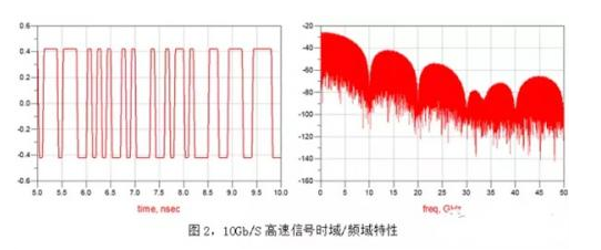 如何选择高频高速板材