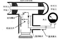射频通过式功率计的应用