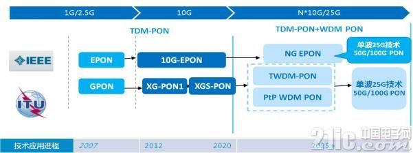 光通信调制方式的下一站: PAM4