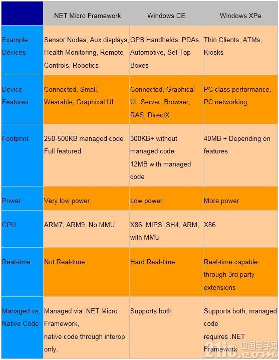 邂逅.NET Micro Framework