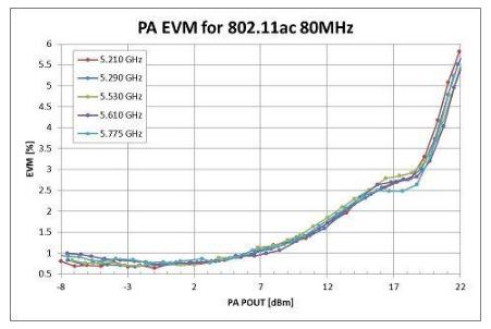实现802.11ac功率放大器测试