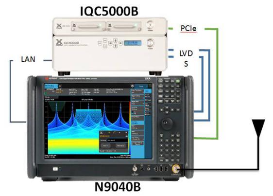 射频流盘在信号监测中的应用