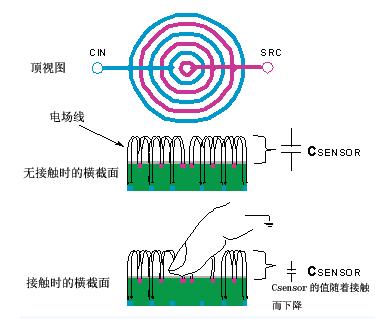 用于可靠的电容传感器接口的模拟前端IC测量方法
