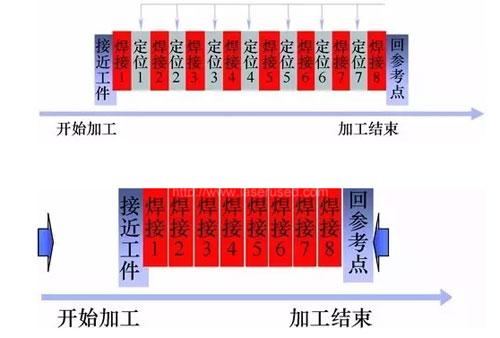 激光飞行焊技术在汽车制造中的应用