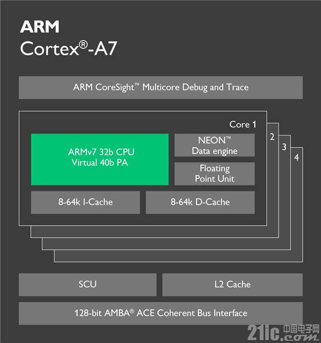 800M主频的A7会颠覆A8核心市场吗?