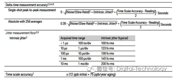 示波器测量频率靠谱吗?