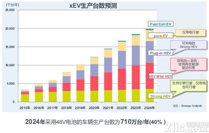 """双芯变单芯,罗姆电源IC的""""一小步""""是48V车载电源发展的一大步"""